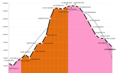 Mangualde – Câmara Municipal baixa divida pelo 10º ano consecutivo